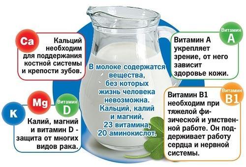 Молоко при похудении можно или нет. Молоко
